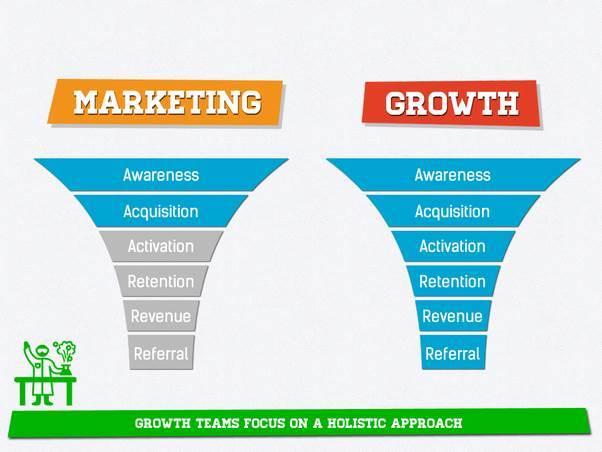 Growth Marketing VS Marketing